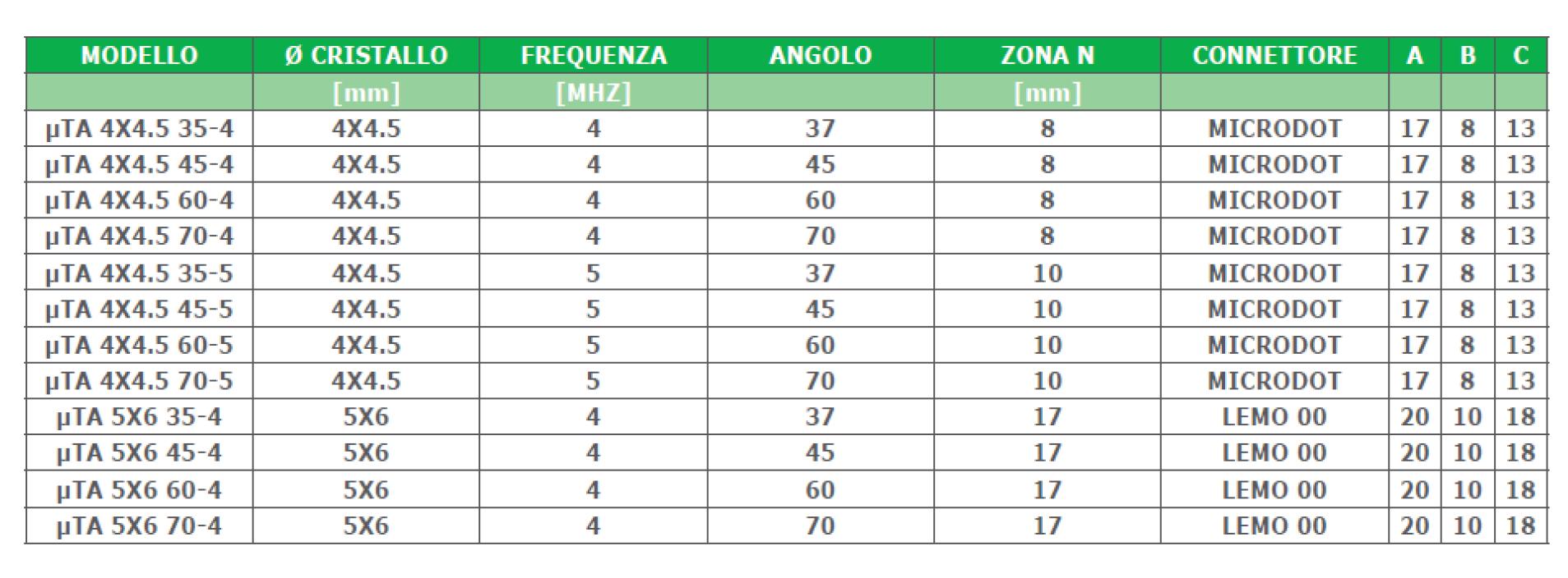 angolate tabella